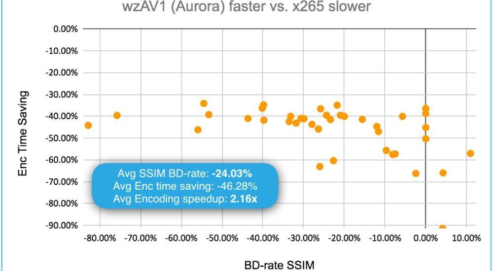 Visionular Aurora1 x265 performance chart