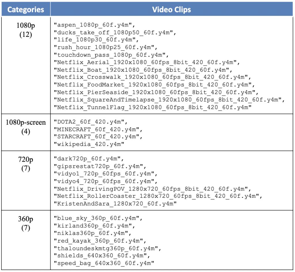 Table 3. libaom case study AV1 coding tools case study