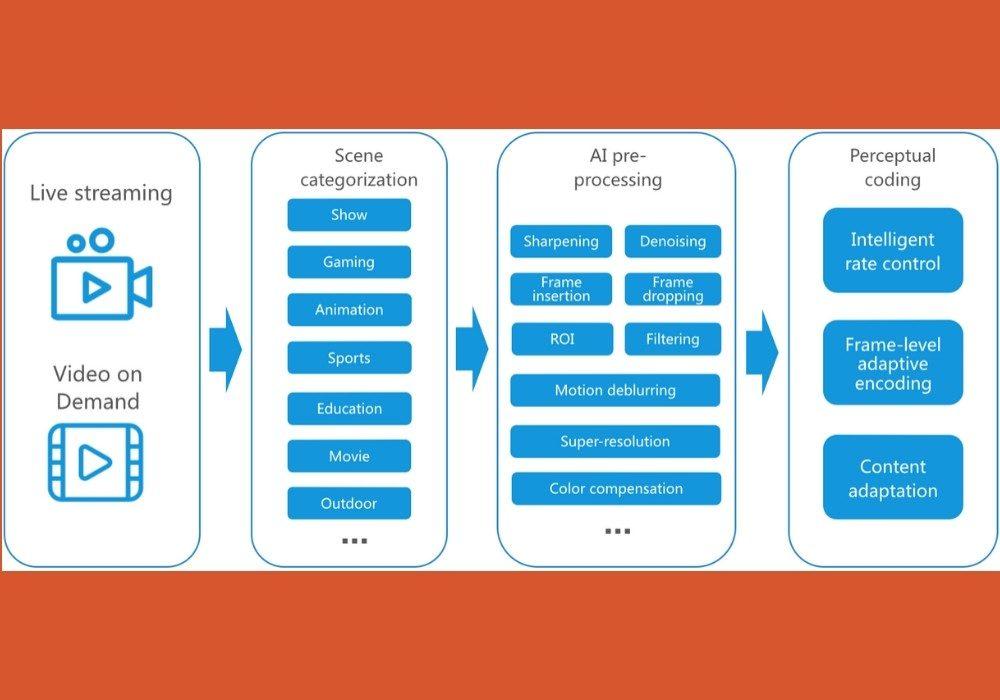 visionular intelligent optimization technology block diagram